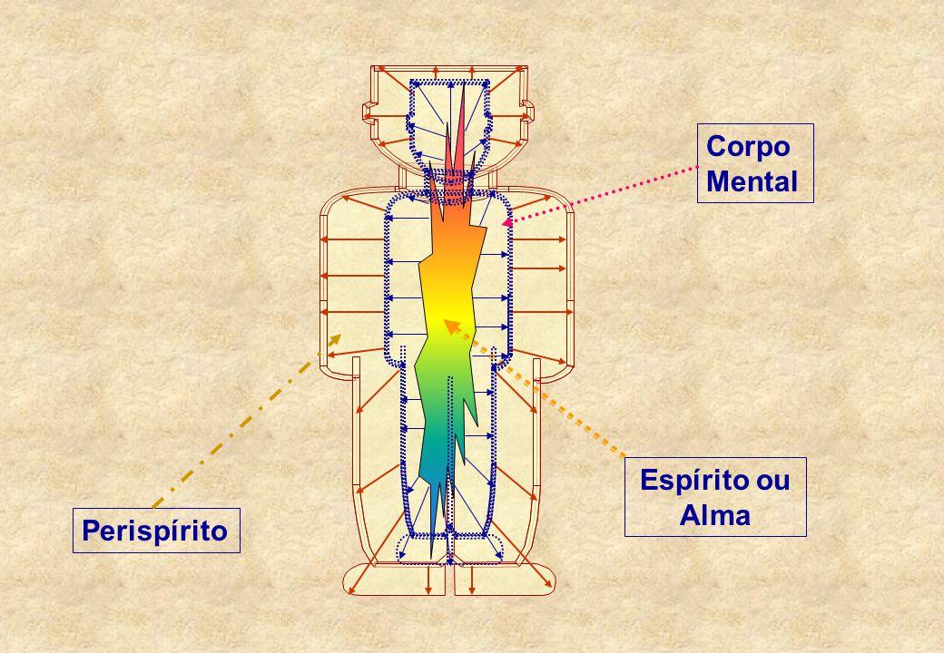 Perispírito Corpo Mental Espírito ou Alma