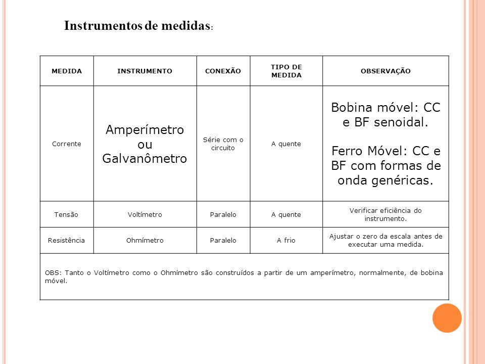 Instrumentos de medidas: