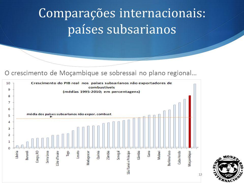 Comparações internacionais: países subsarianos