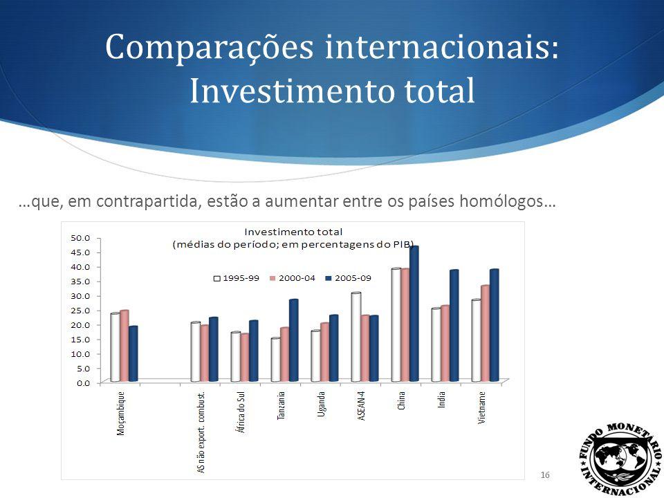 Comparações internacionais: Investimento total