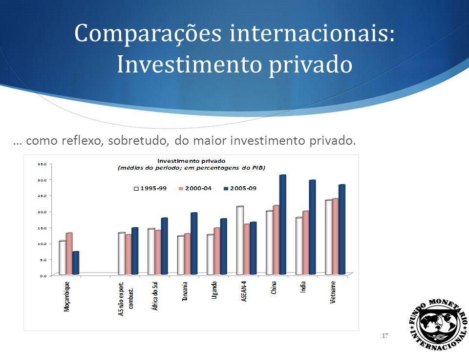 Comparações internacionais: Investimento privado