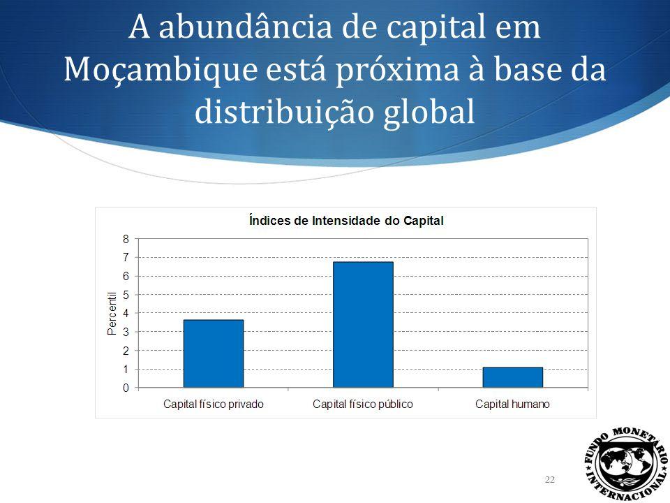 A abundância de capital em Moçambique está próxima à base da distribuição global