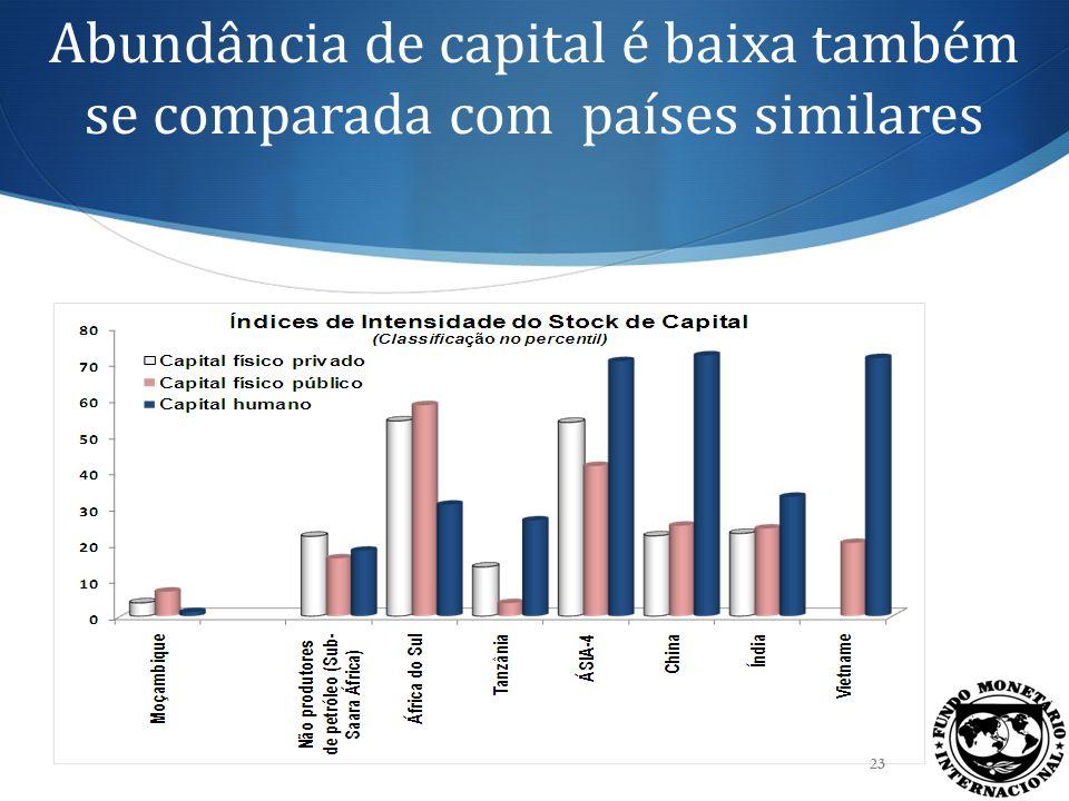 Abundância de capital é baixa também se comparada com países similares