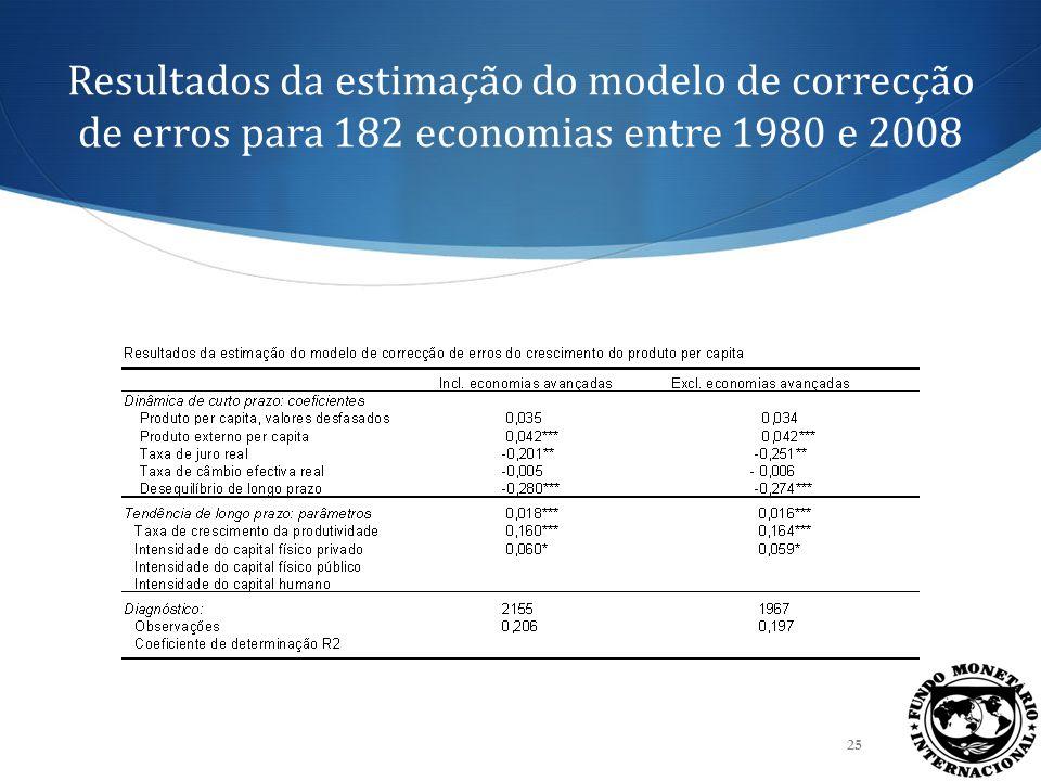 Resultados da estimação do modelo de correcção de erros para 182 economias entre 1980 e 2008