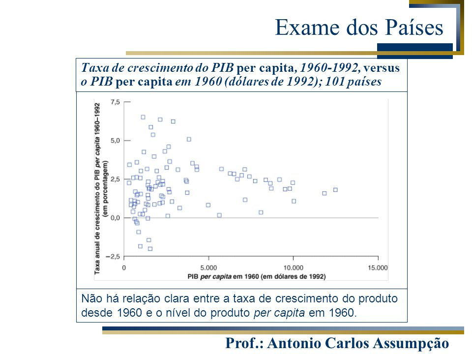 Exame dos Países Taxa de crescimento do PIB per capita, 1960-1992, versus o PIB per capita em 1960 (dólares de 1992); 101 países.