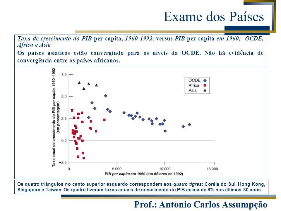 Exame dos Países Taxa de crescimento do PIB per capita, 1960-1992, versus PIB per capita em 1960; OCDE, África e Ásia.
