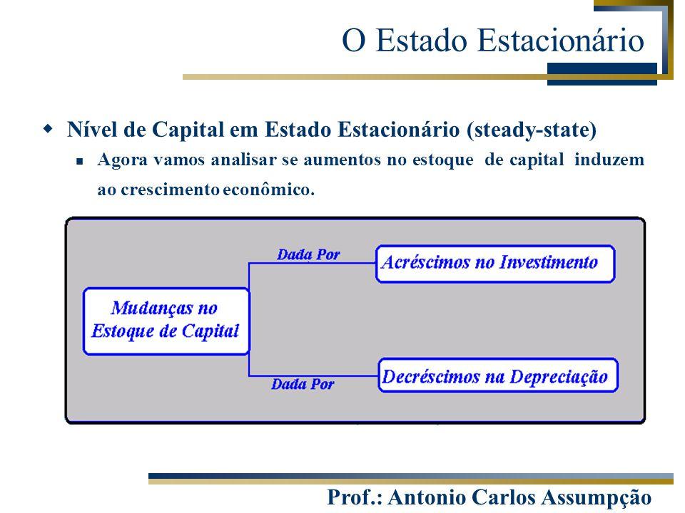 O Estado Estacionário Nível de Capital em Estado Estacionário (steady-state)