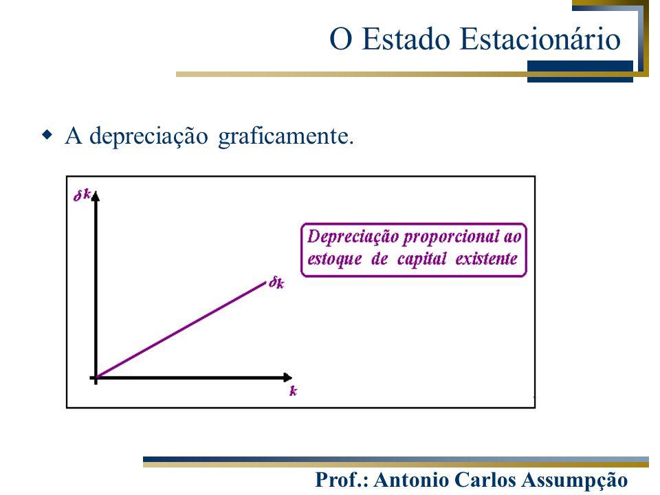 O Estado Estacionário A depreciação graficamente.