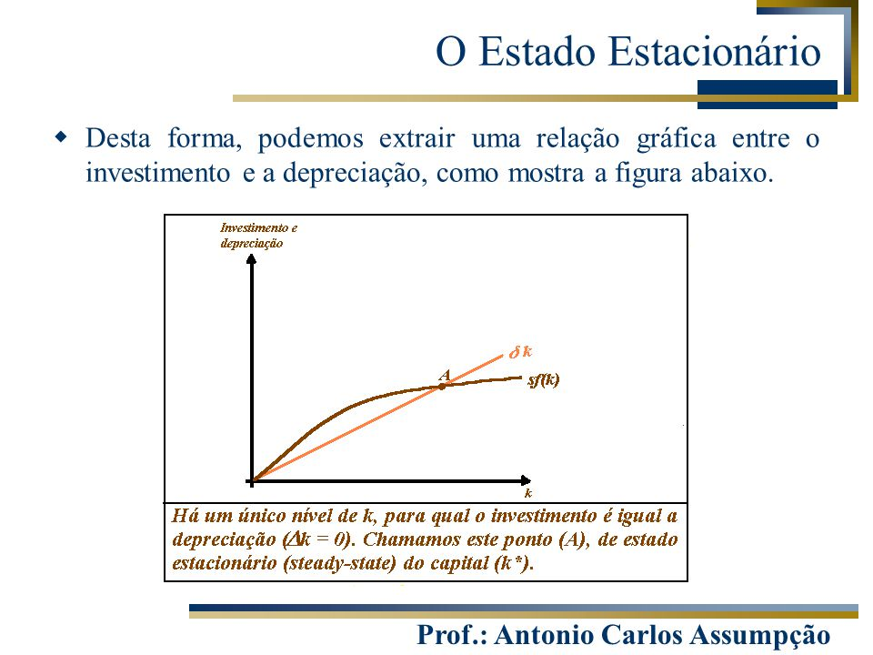 O Estado Estacionário Desta forma, podemos extrair uma relação gráfica entre o investimento e a depreciação, como mostra a figura abaixo.