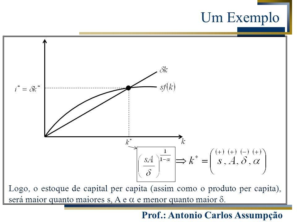 Um Exemplo Logo, o estoque de capital per capita (assim como o produto per capita), será maior quanto maiores s, A e a e menor quanto maior d.