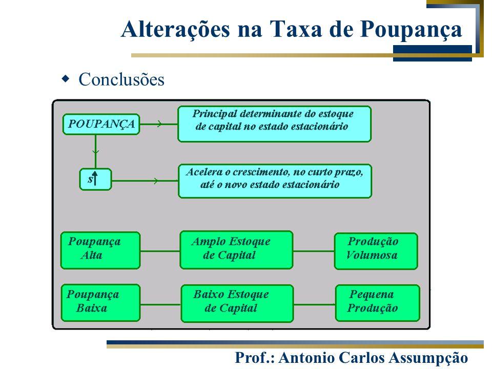 Alterações na Taxa de Poupança