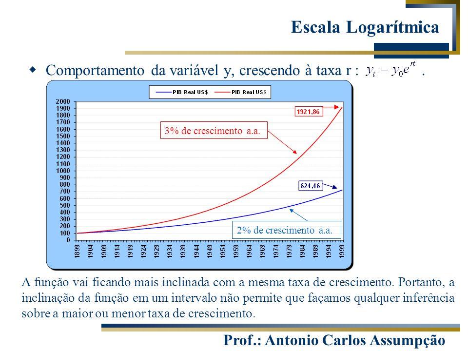 Escala Logarítmica Comportamento da variável y, crescendo à taxa r : .