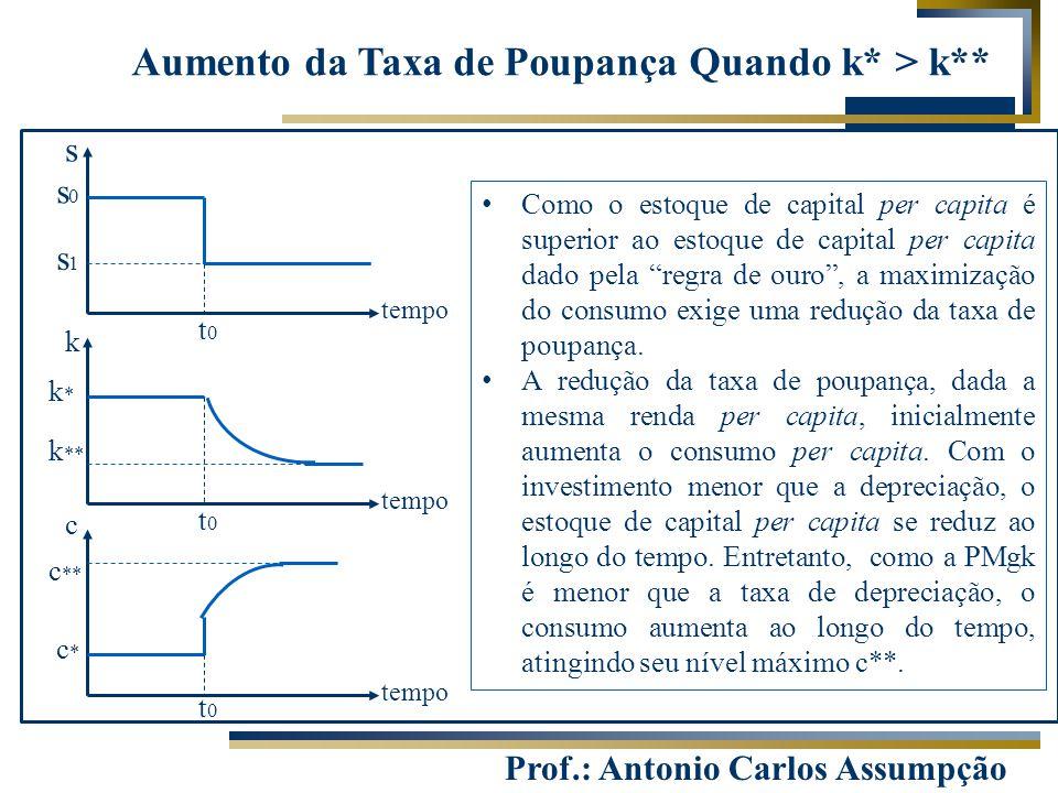Aumento da Taxa de Poupança Quando k* > k**