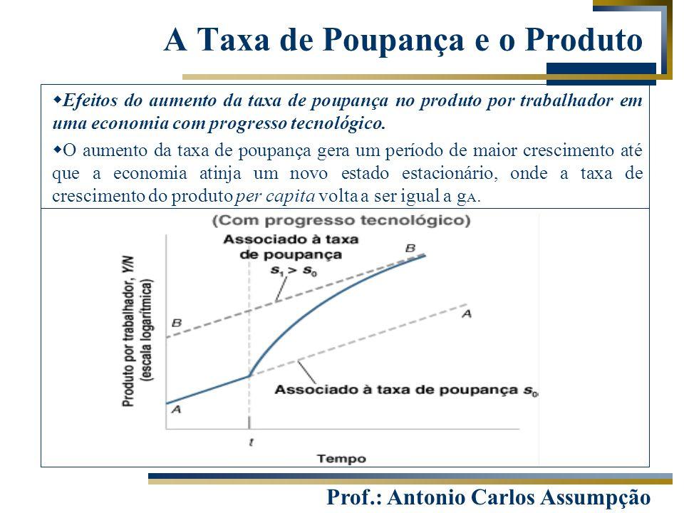 A Taxa de Poupança e o Produto