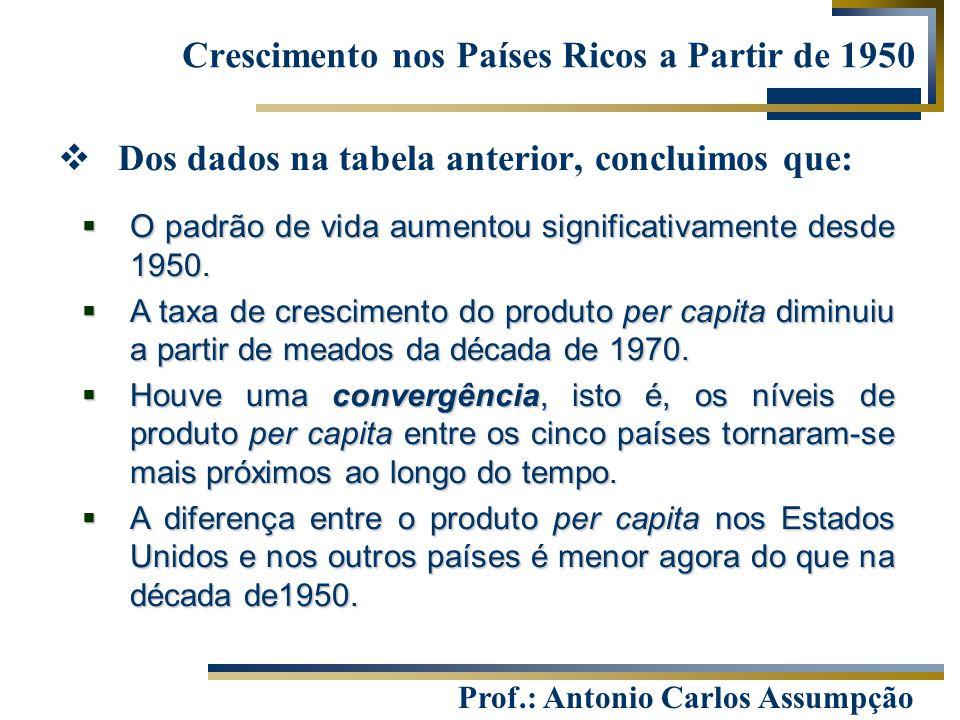 Crescimento nos Países Ricos a Partir de 1950