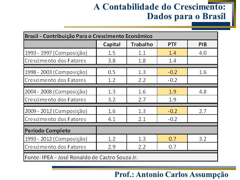 A Contabilidade do Crescimento: Dados para o Brasil