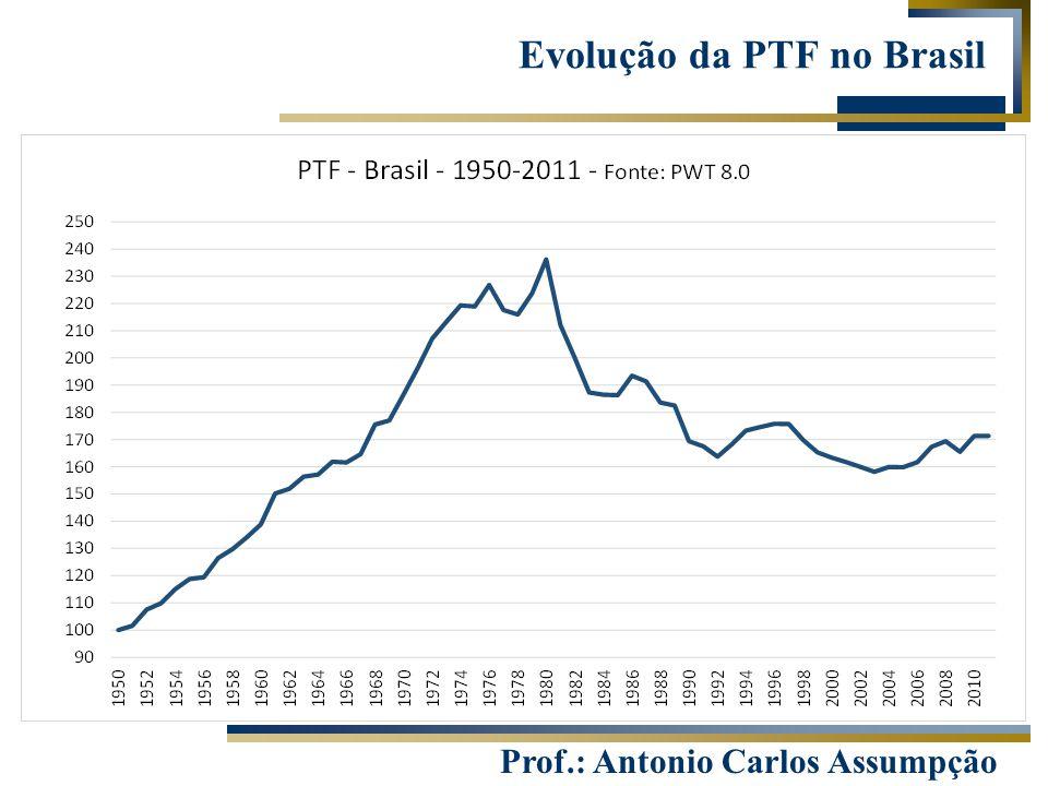 Evolução da PTF no Brasil