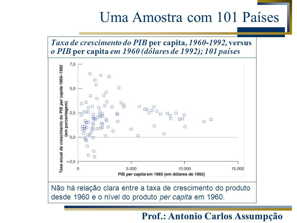 Uma Amostra com 101 Países Taxa de crescimento do PIB per capita, 1960-1992, versus o PIB per capita em 1960 (dólares de 1992); 101 países.