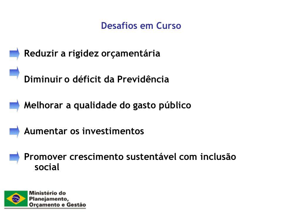 Desafios em Curso Reduzir a rigidez orçamentária. Diminuir o déficit da Previdência. Melhorar a qualidade do gasto público.