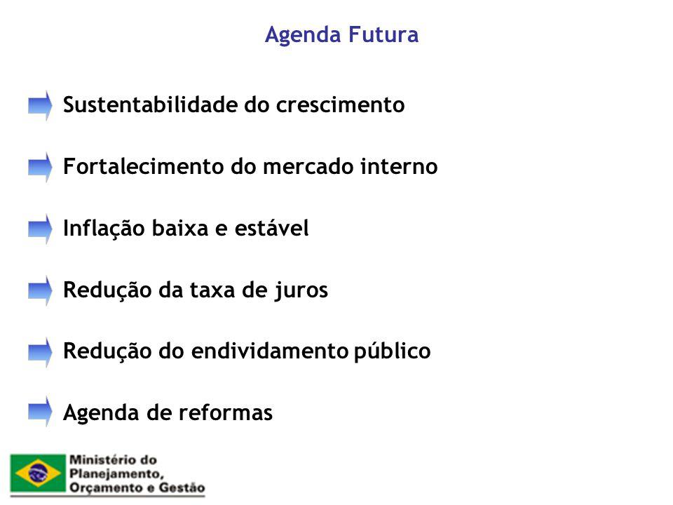 Agenda Futura Sustentabilidade do crescimento. Fortalecimento do mercado interno. Inflação baixa e estável.