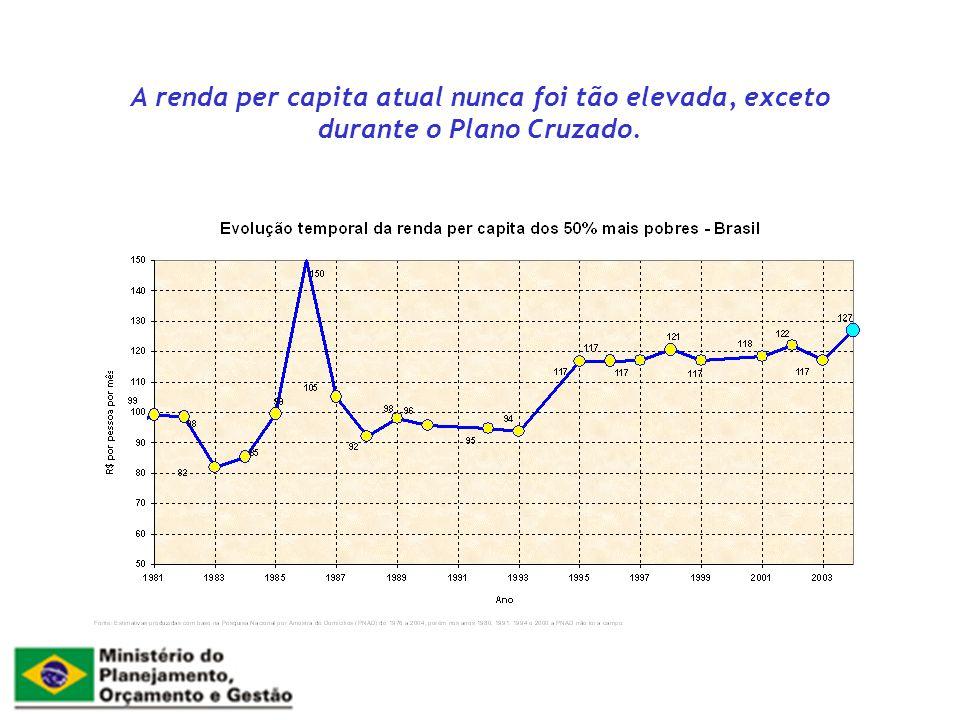 A renda per capita atual nunca foi tão elevada, exceto durante o Plano Cruzado.
