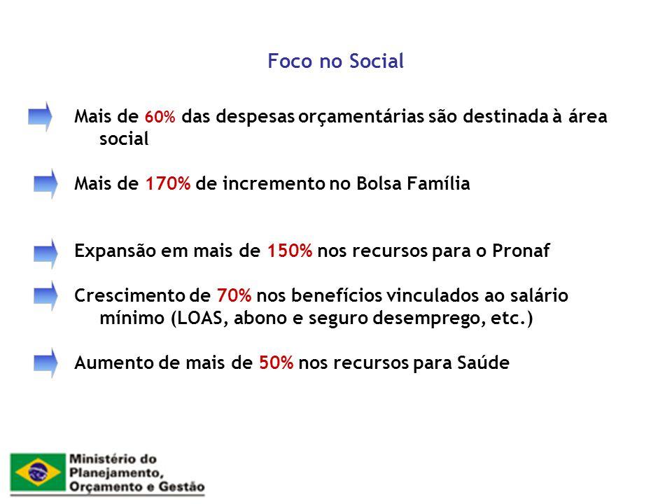 Foco no Social Mais de 60% das despesas orçamentárias são destinada à área social. Mais de 170% de incremento no Bolsa Família.