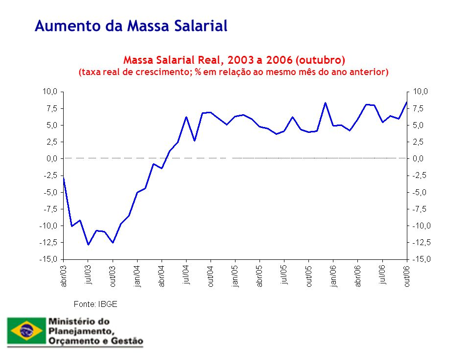 Aumento da Massa Salarial