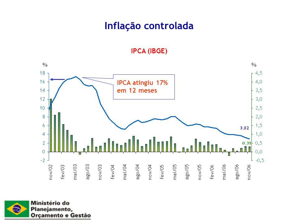 Inflação controlada IPCA (IBGE) % % IPCA atingiu 17% em 12 meses