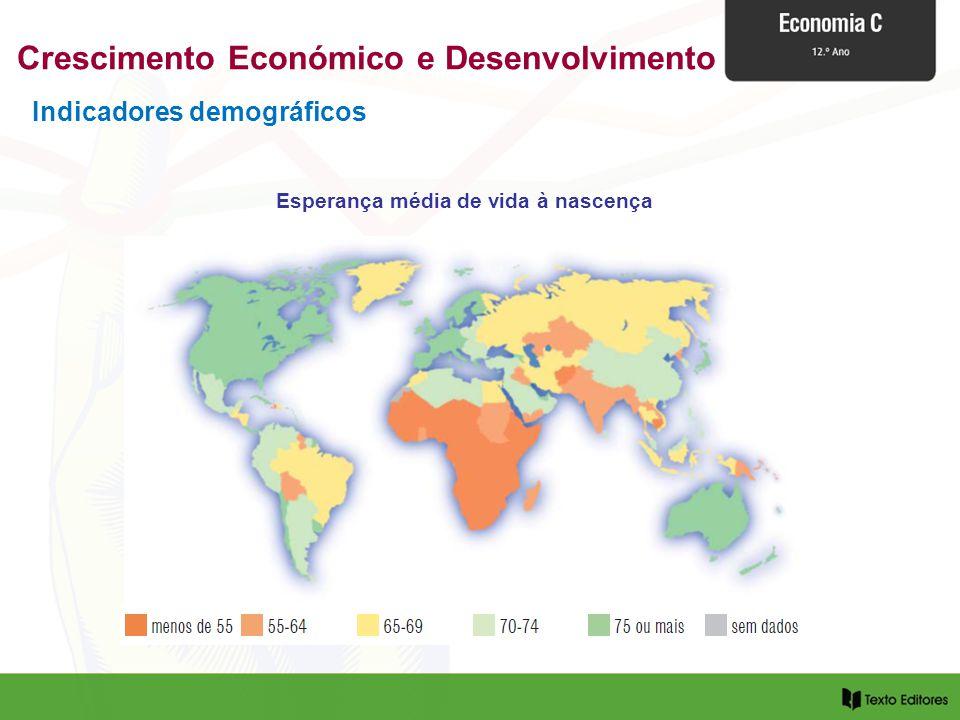 Crescimento Económico e Desenvolvimento