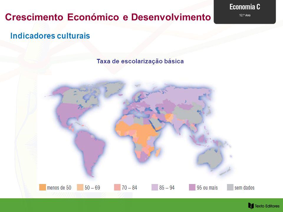 Crescimento Económico e Desenvolvimento Taxa de escolarização básica