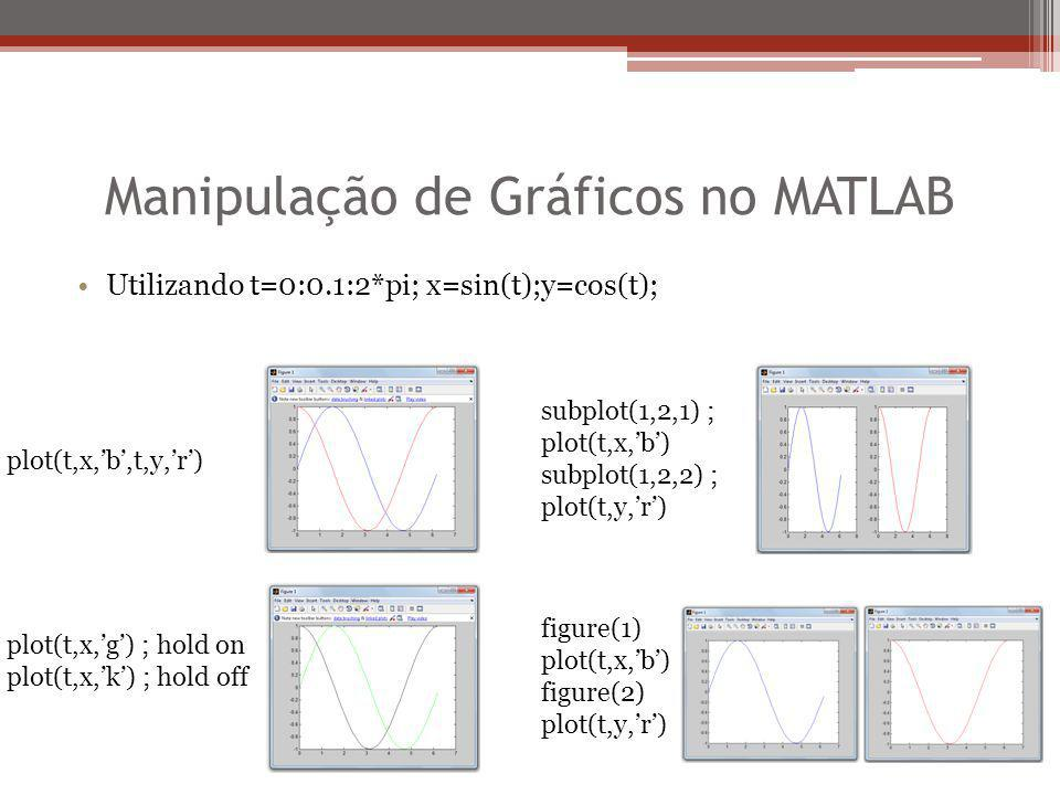 Manipulação de Gráficos no MATLAB