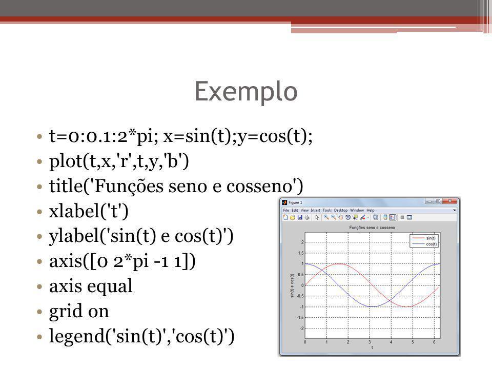 Exemplo t=0:0.1:2*pi; x=sin(t);y=cos(t); plot(t,x, r ,t,y, b )