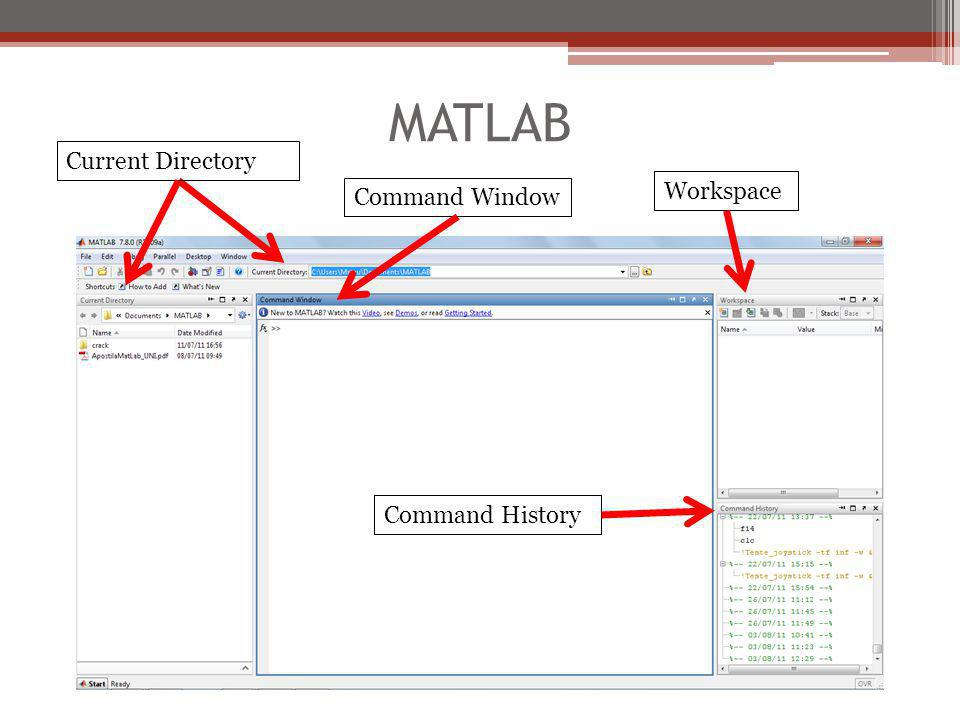 MATLAB Current Directory Workspace Command Window Command History