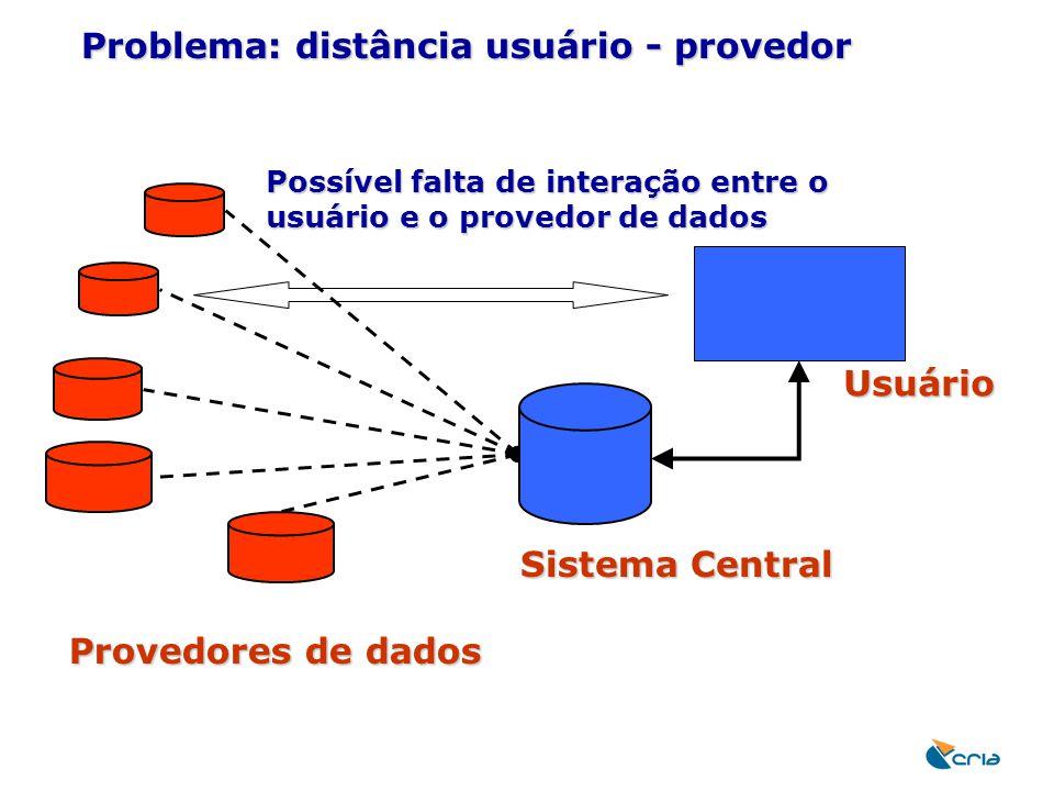 Problema: distância usuário - provedor