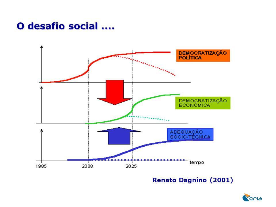 O desafio social .... Renato Dagnino (2001)