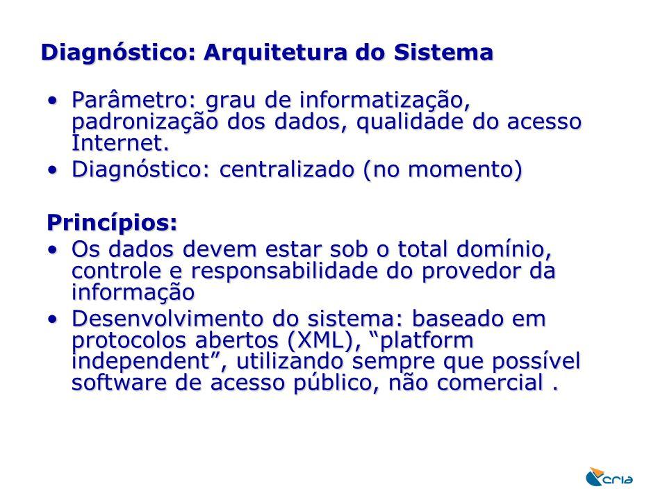 Diagnóstico: Arquitetura do Sistema