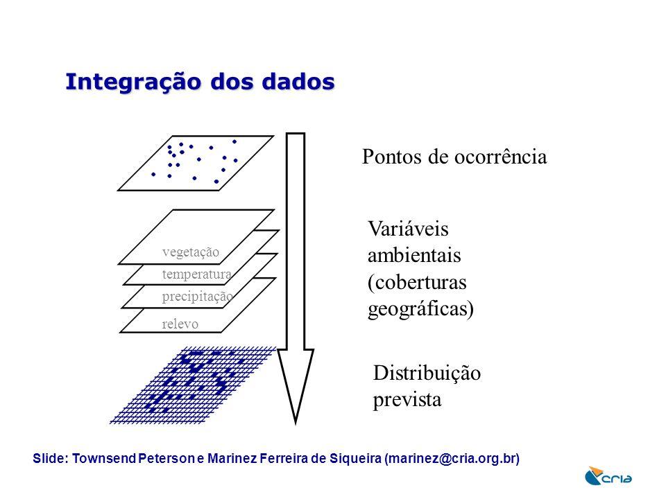Integração dos dados Pontos de ocorrência Variáveis ambientais