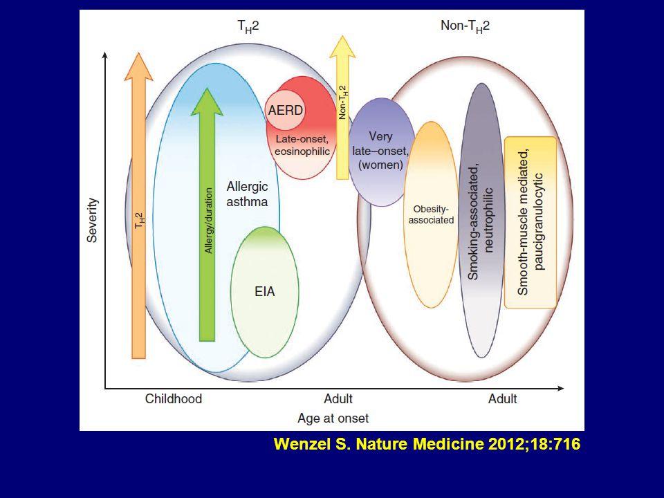 Wenzel S. Nature Medicine 2012;18:716