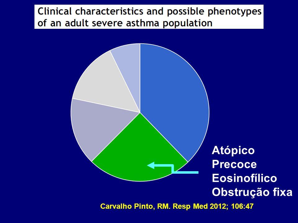 Atópico Precoce Eosinofílico Obstrução fixa