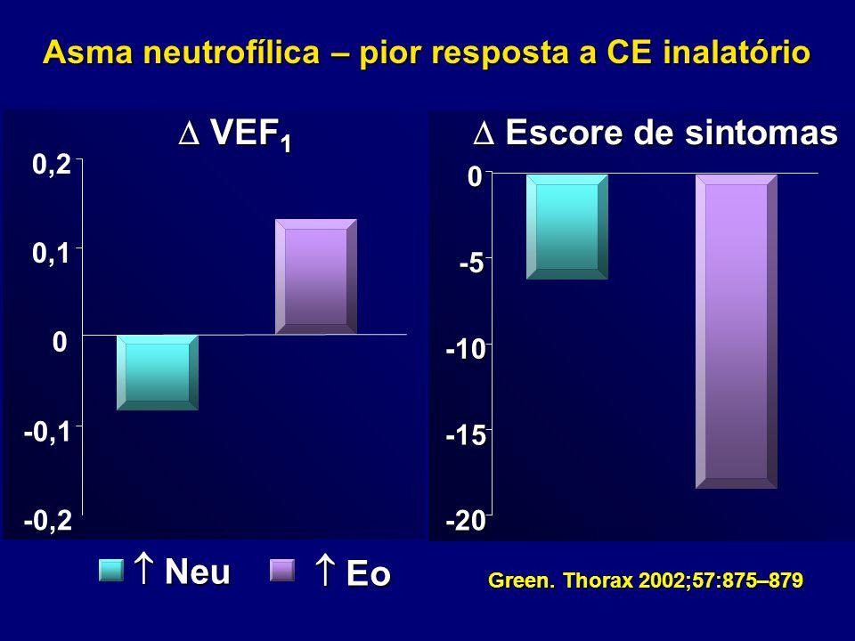 Asma neutrofílica – pior resposta a CE inalatório