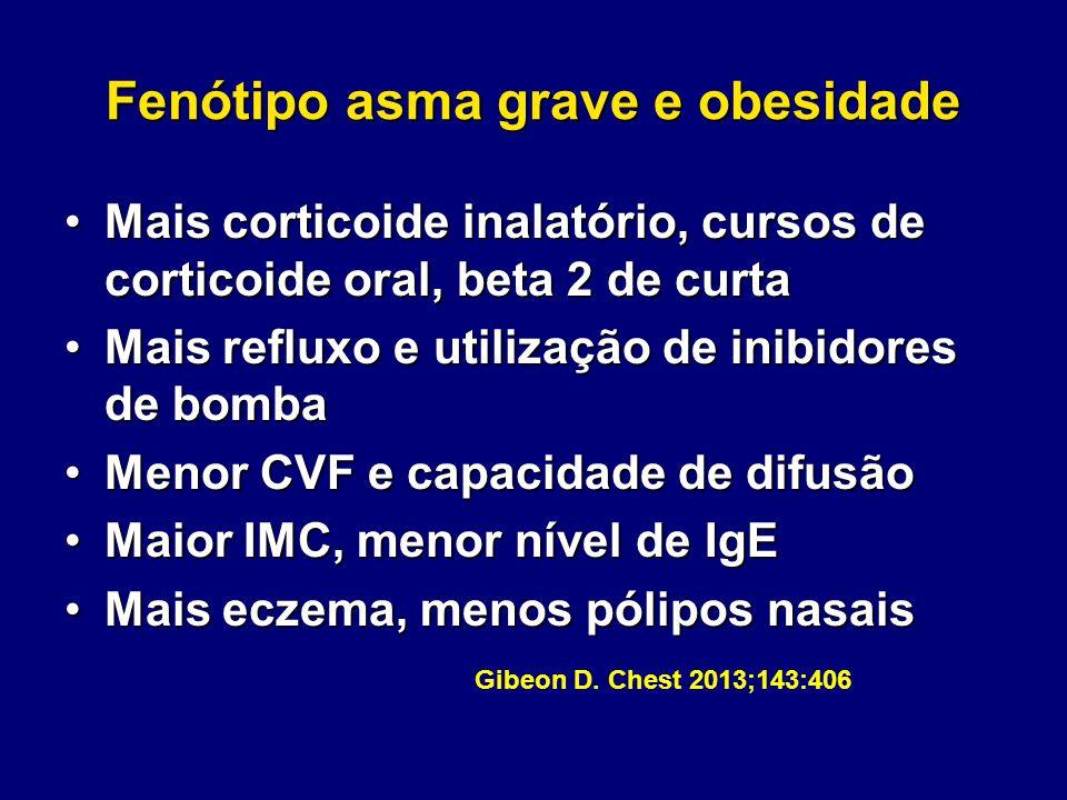 Fenótipo asma grave e obesidade