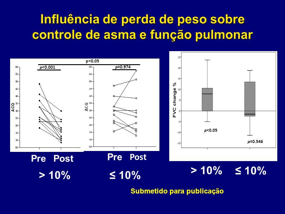 Influência de perda de peso sobre controle de asma e função pulmonar