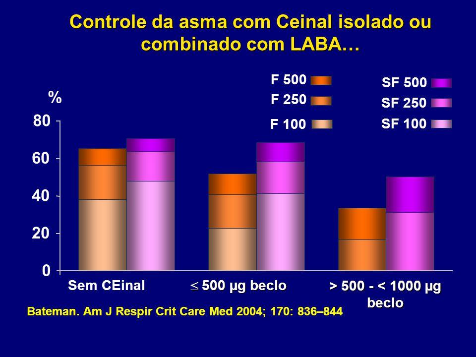 Controle da asma com Ceinal isolado ou combinado com LABA…
