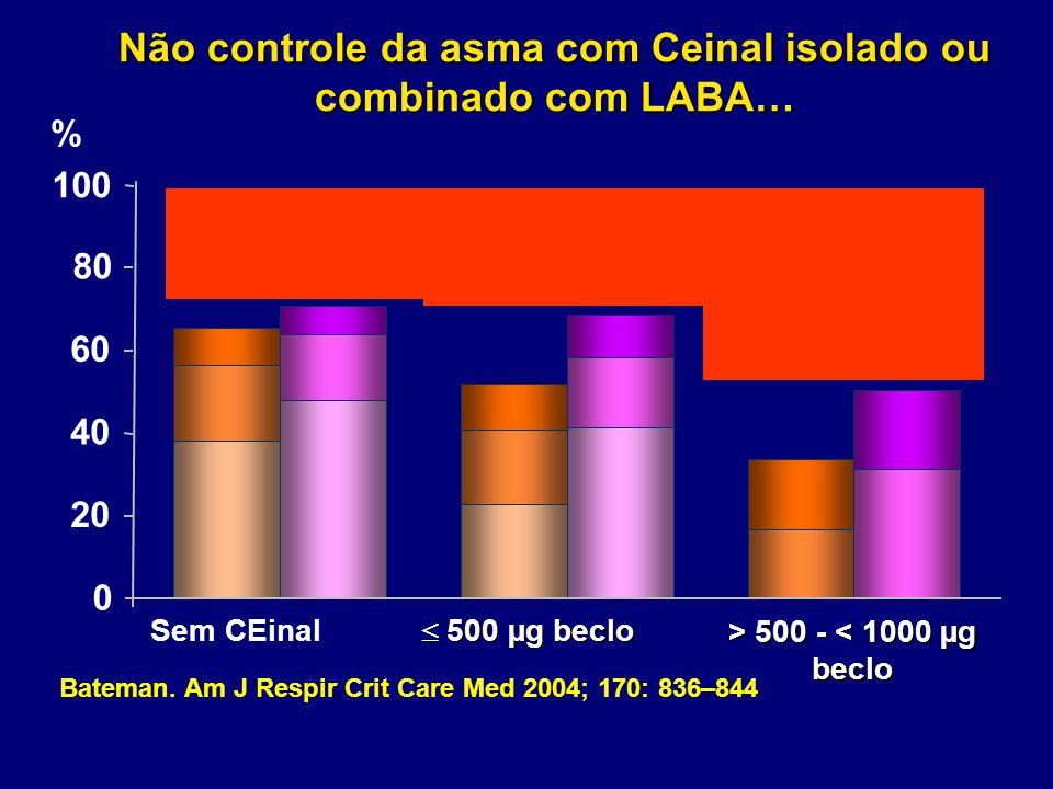 Não controle da asma com Ceinal isolado ou combinado com LABA…
