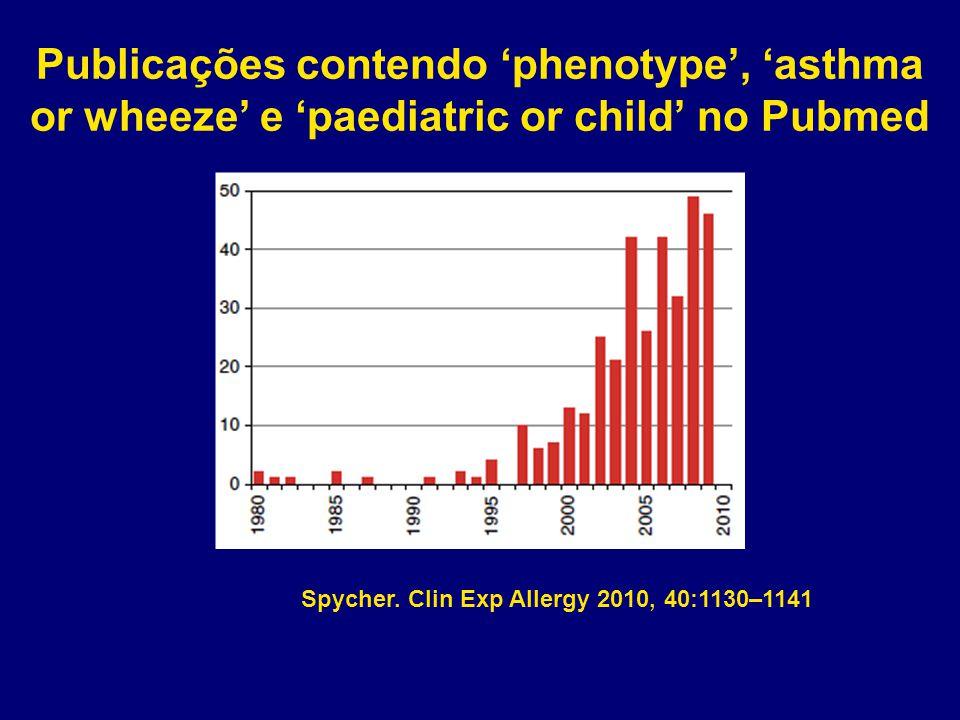 Publicações contendo 'phenotype', 'asthma or wheeze' e 'paediatric or child' no Pubmed