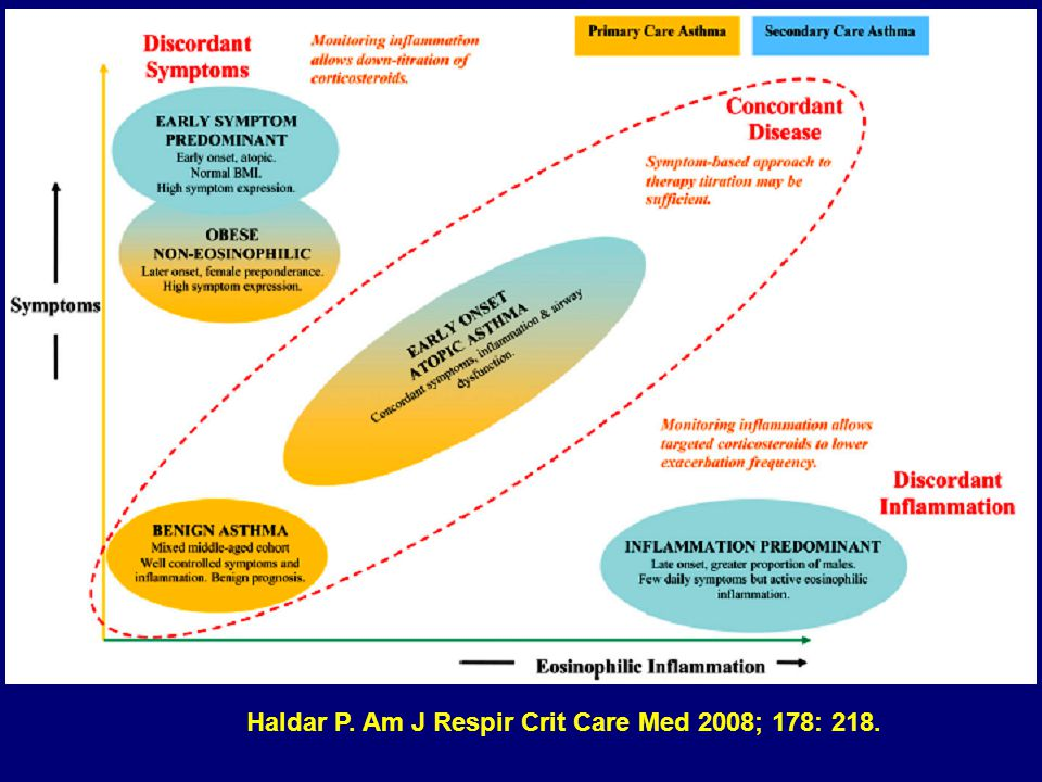 Haldar P. Am J Respir Crit Care Med 2008; 178: 218.
