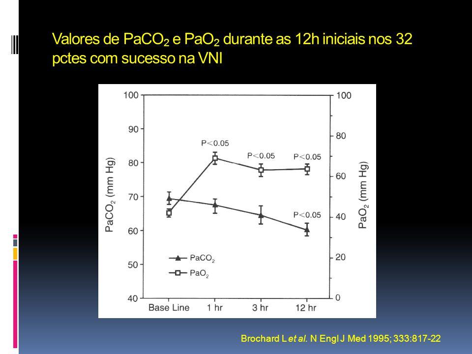 Valores de PaCO2 e PaO2 durante as 12h iniciais nos 32 pctes com sucesso na VNI