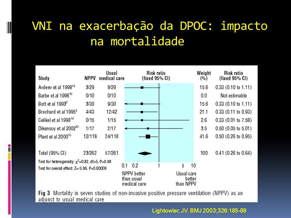 VNI na exacerbação da DPOC: impacto na mortalidade