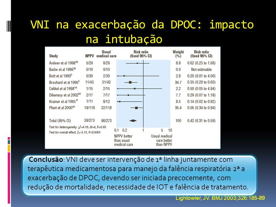 VNI na exacerbação da DPOC: impacto na intubação