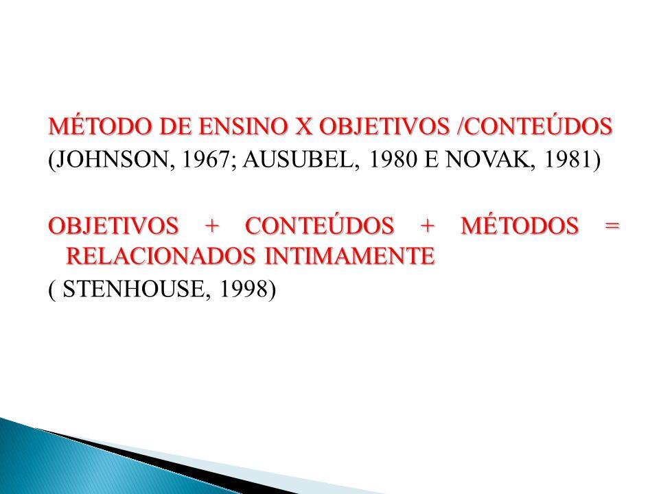 MÉTODO DE ENSINO X OBJETIVOS /CONTEÚDOS (JOHNSON, 1967; AUSUBEL, 1980 E NOVAK, 1981) OBJETIVOS + CONTEÚDOS + MÉTODOS = RELACIONADOS INTIMAMENTE ( STENHOUSE, 1998)